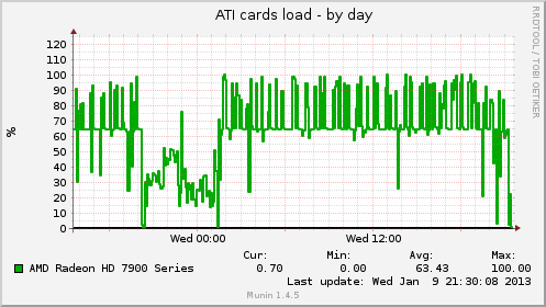 atisensors_load-day.png